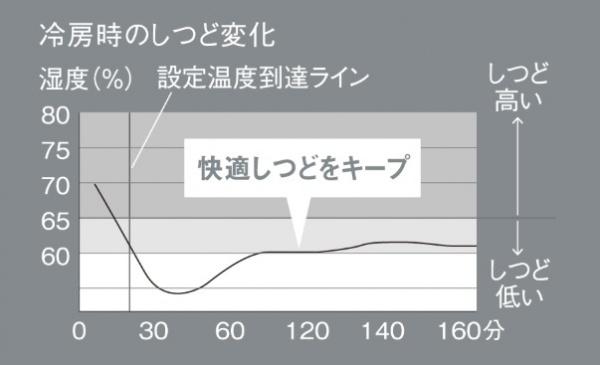 冷房時変化
